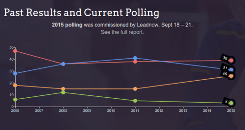 LeadNow polls for Waterloo, from a month ago